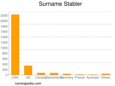Surname Stabler
