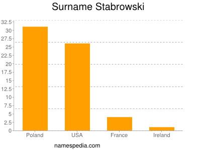Surname Stabrowski