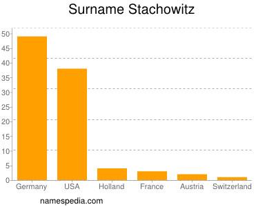 Surname Stachowitz