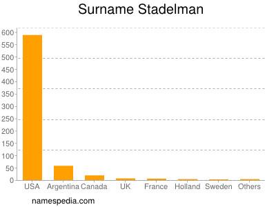 Surname Stadelman