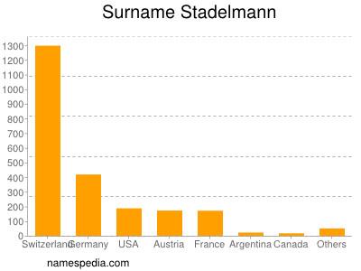 Surname Stadelmann