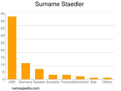 Surname Staedler