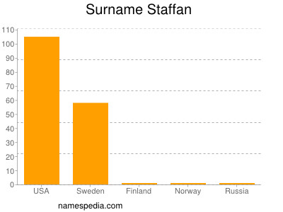 Surname Staffan