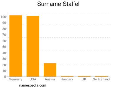 Surname Staffel