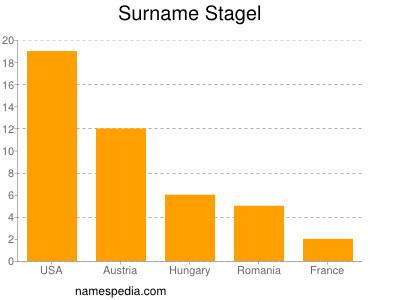 Surname Stagel