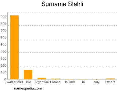 Surname Stahli