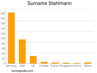 Surname Stahlmann