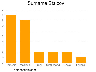 Surname Staicov