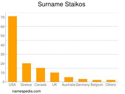 Surname Staikos