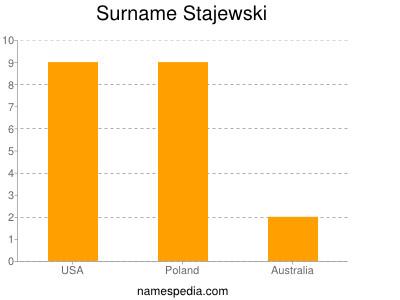Surname Stajewski