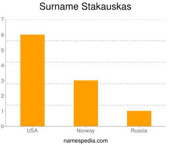 Surname Stakauskas