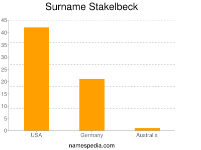 Surname Stakelbeck
