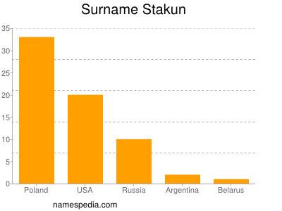 Surname Stakun