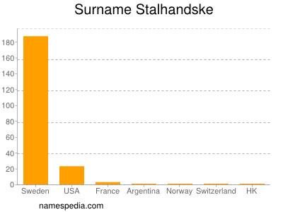 Surname Stalhandske