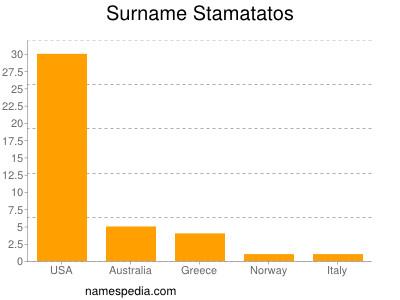 Surname Stamatatos