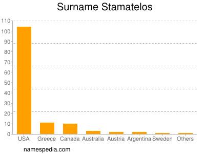 Surname Stamatelos