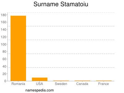 Surname Stamatoiu