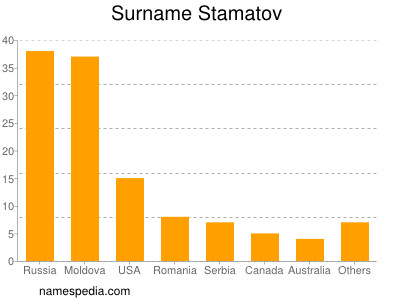 Surname Stamatov