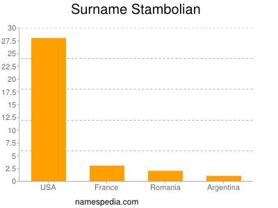 Surname Stambolian