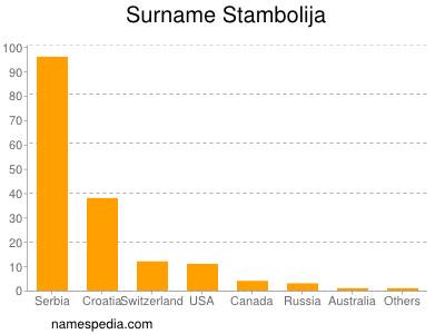 Surname Stambolija