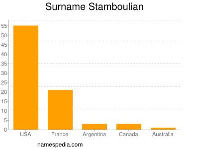Surname Stamboulian