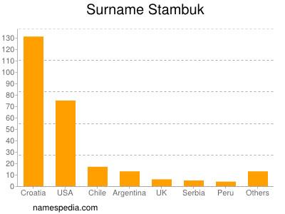 Surname Stambuk