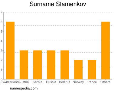 Surname Stamenkov