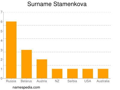 Surname Stamenkova