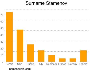 Surname Stamenov