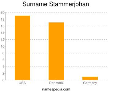 Surname Stammerjohan