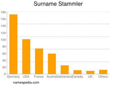 Surname Stammler