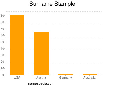 Surname Stampler