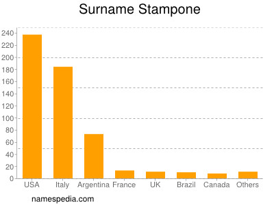 Surname Stampone