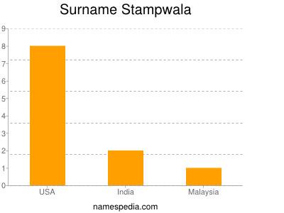 Surname Stampwala