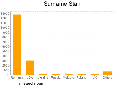 Surname Stan