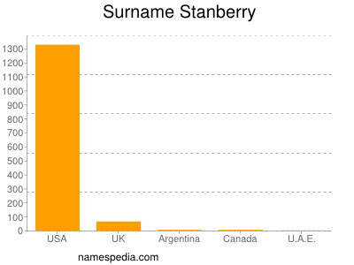 Surname Stanberry