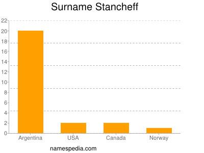 Surname Stancheff