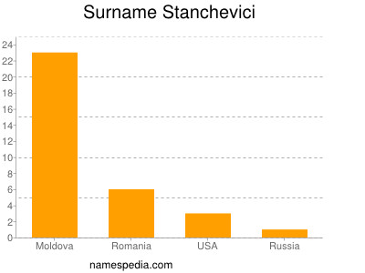 Surname Stanchevici