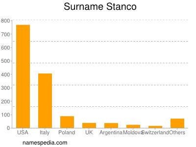 Surname Stanco