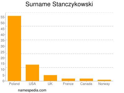 Surname Stanczykowski