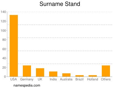 Surname Stand