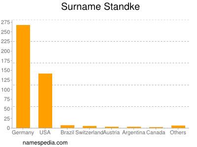 Surname Standke