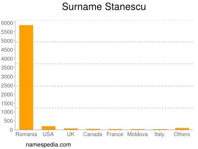 Surname Stanescu