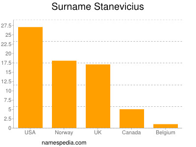Surname Stanevicius