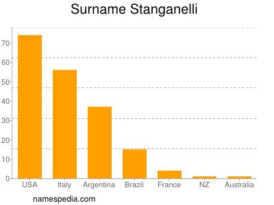 Surname Stanganelli