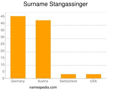Surname Stangassinger