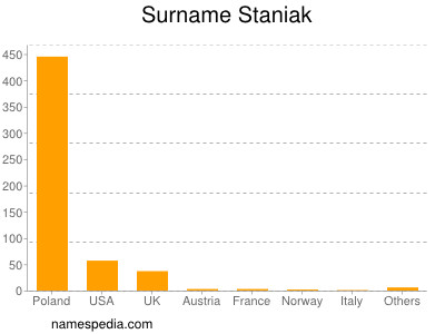 Surname Staniak