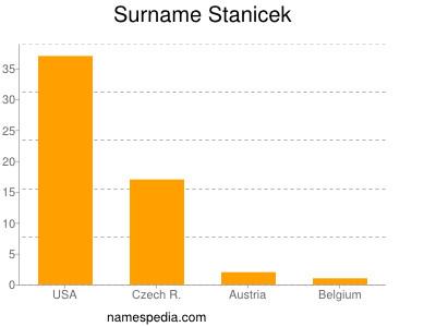 Surname Stanicek