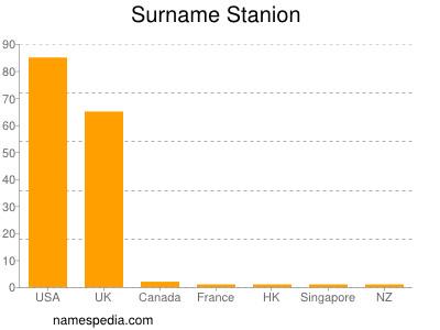 Surname Stanion