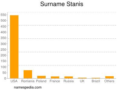 Surname Stanis